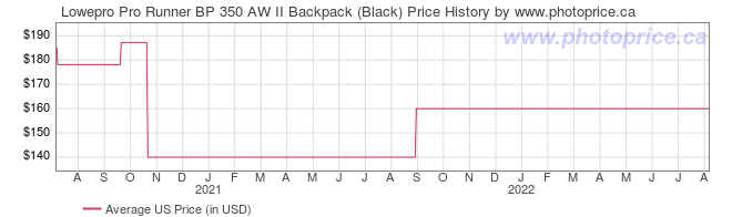 US Price History Graph for Lowepro Pro Runner BP 350 AW II Backpack (Black)