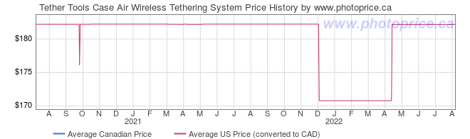 Price History Graph for Tether Tools Case Air Wireless Tethering System