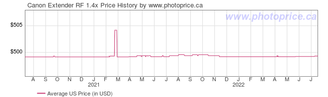 US Price History Graph for Canon Extender RF 1.4x