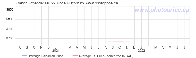 Price History Graph for Canon Extender RF 2x