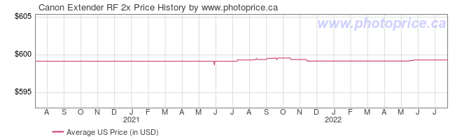 US Price History Graph for Canon Extender RF 2x