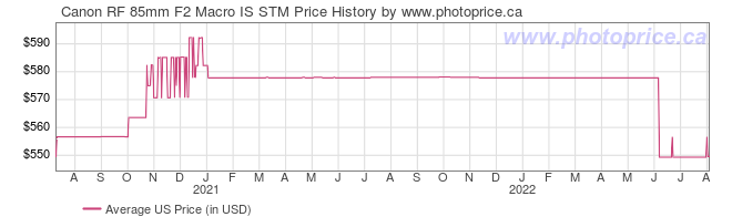US Price History Graph for Canon RF 85mm F2 Macro IS STM
