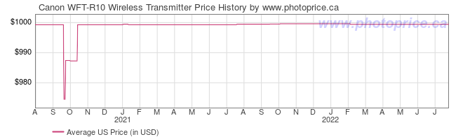 US Price History Graph for Canon WFT-R10 Wireless Transmitter