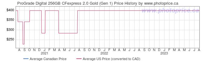 Price History Graph for ProGrade Digital 256GB CFexpress 2.0 Gold (Gen 1)