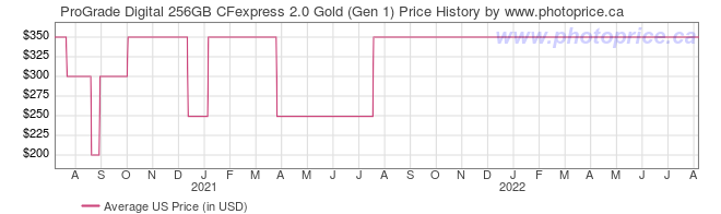 US Price History Graph for ProGrade Digital 256GB CFexpress 2.0 Gold (Gen 1)