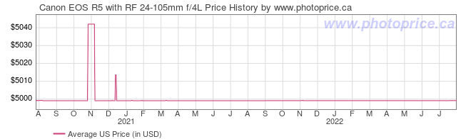 US Price History Graph for Canon EOS R5 with RF 24-105mm f/4L