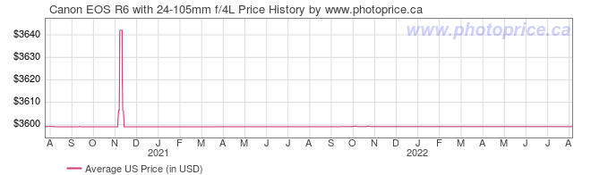 US Price History Graph for Canon EOS R6 with 24-105mm f/4L