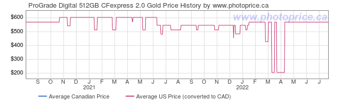 Price History Graph for ProGrade Digital 512GB CFexpress 2.0 Gold