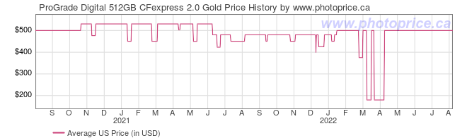 US Price History Graph for ProGrade Digital 512GB CFexpress 2.0 Gold