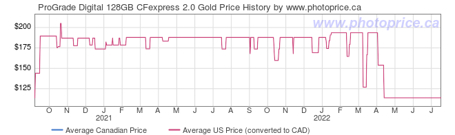 Price History Graph for ProGrade Digital 128GB CFexpress 2.0 Gold