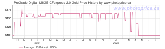 US Price History Graph for ProGrade Digital 128GB CFexpress 2.0 Gold