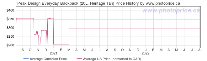 Price History Graph for Peak Design Everyday Backpack (20L, Heritage Tan)