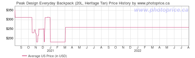 US Price History Graph for Peak Design Everyday Backpack (20L, Heritage Tan)