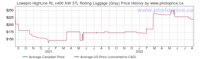 Price History Graph for Lowepro HighLine RL x400 AW 37L Rolling Luggage (Gray)