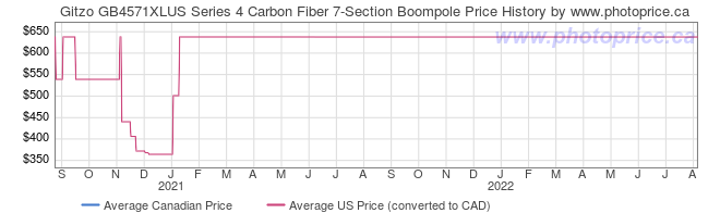 Price History Graph for Gitzo GB4571XLUS Series 4 Carbon Fiber 7-Section Boompole