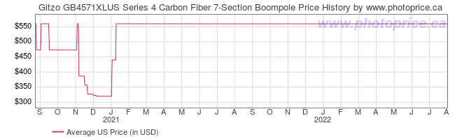 US Price History Graph for Gitzo GB4571XLUS Series 4 Carbon Fiber 7-Section Boompole