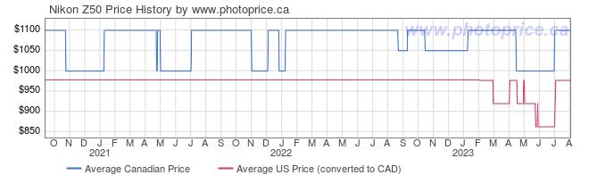Price History Graph for Nikon Z50