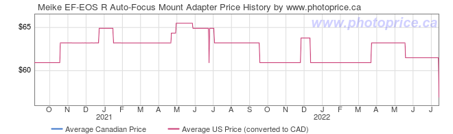 Price History Graph for Meike EF-EOS R Auto-Focus Mount Adapter