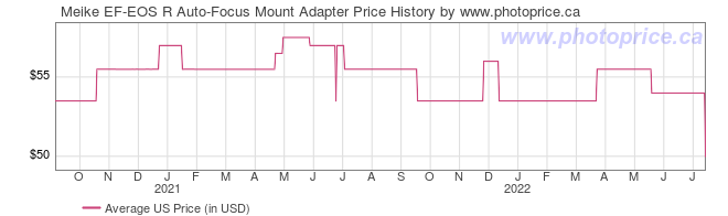 US Price History Graph for Meike EF-EOS R Auto-Focus Mount Adapter