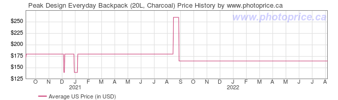 US Price History Graph for Peak Design Everyday Backpack (20L, Charcoal)