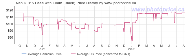 Price History Graph for Nanuk 915 Case with Foam (Black)