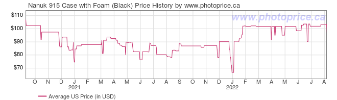US Price History Graph for Nanuk 915 Case with Foam (Black)