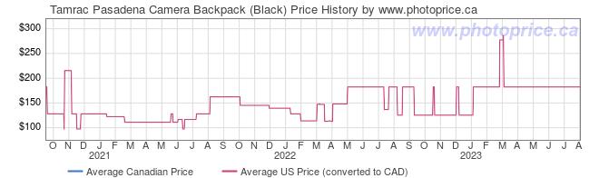 Price History Graph for Tamrac Pasadena Camera Backpack (Black)
