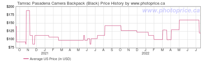 US Price History Graph for Tamrac Pasadena Camera Backpack (Black)