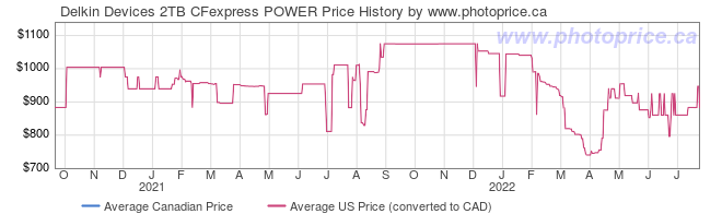 Price History Graph for Delkin Devices 2TB CFexpress POWER