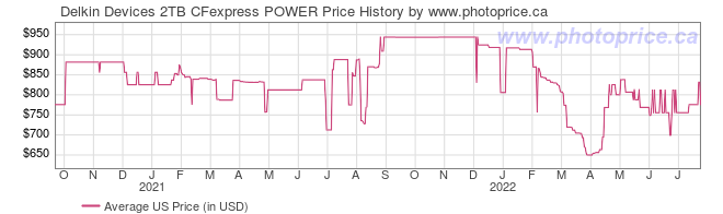 US Price History Graph for Delkin Devices 2TB CFexpress POWER