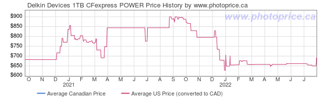 Price History Graph for Delkin Devices 1TB CFexpress POWER