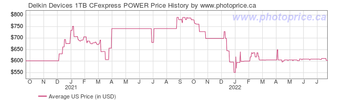 US Price History Graph for Delkin Devices 1TB CFexpress POWER