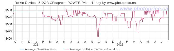 Price History Graph for Delkin Devices 512GB CFexpress POWER