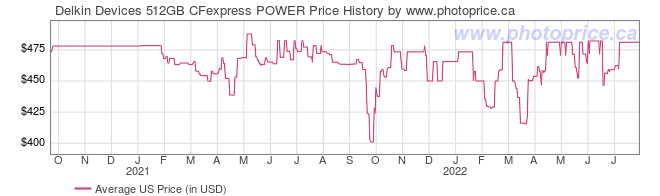 US Price History Graph for Delkin Devices 512GB CFexpress POWER