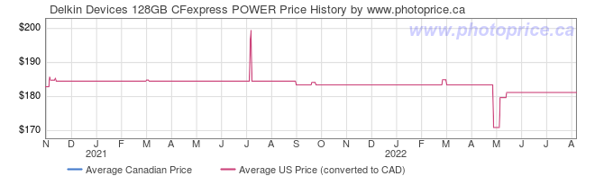 Price History Graph for Delkin Devices 128GB CFexpress POWER