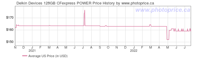 US Price History Graph for Delkin Devices 128GB CFexpress POWER