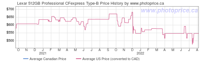 Price History Graph for Lexar 512GB Professional CFexpress Type-B