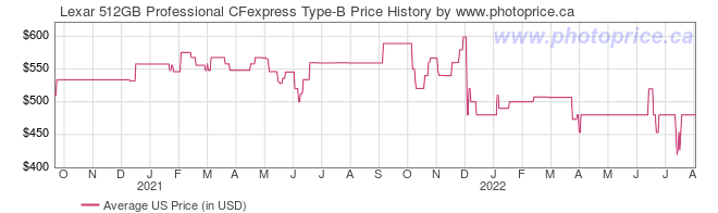 US Price History Graph for Lexar 512GB Professional CFexpress Type-B