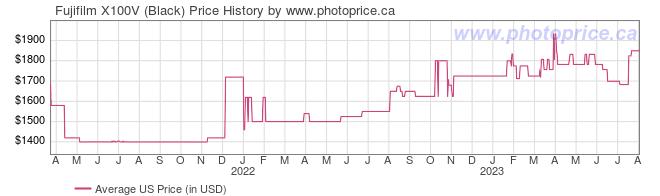 US Price History Graph for Fujifilm X100V (Black)