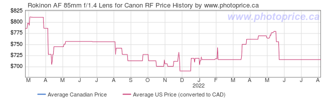 Price History Graph for Rokinon AF 85mm f/1.4 Lens for Canon RF