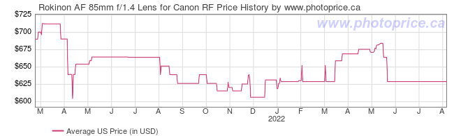 US Price History Graph for Rokinon AF 85mm f/1.4 Lens for Canon RF