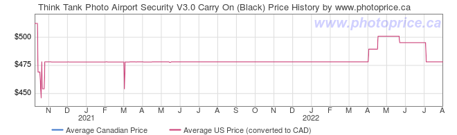 Price History Graph for Think Tank Photo Airport Security V3.0 Carry On (Black)