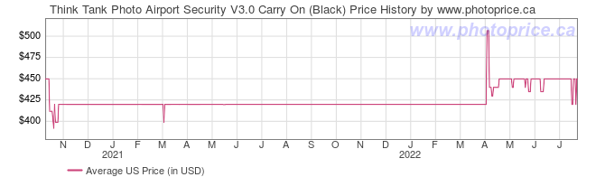 US Price History Graph for Think Tank Photo Airport Security V3.0 Carry On (Black)