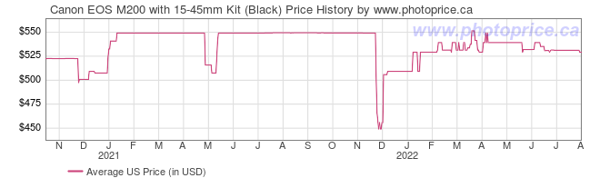 US Price History Graph for Canon EOS M200 with 15-45mm Kit (Black)