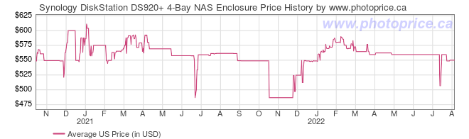 US Price History Graph for Synology DiskStation DS920+ 4-Bay NAS Enclosure