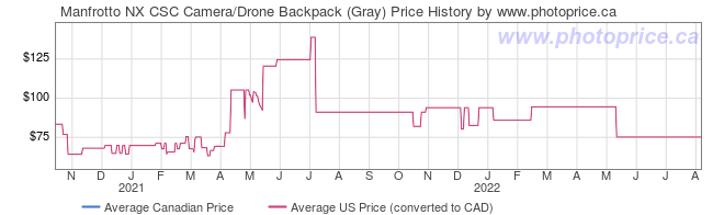 Price History Graph for Manfrotto NX CSC Camera/Drone Backpack (Gray)