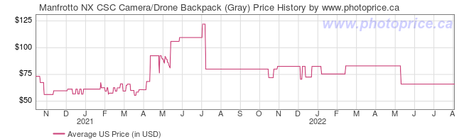 US Price History Graph for Manfrotto NX CSC Camera/Drone Backpack (Gray)