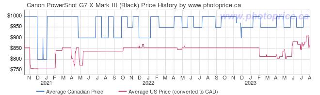 Price History Graph for Canon PowerShot G7 X Mark III (Black)