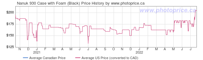 Price History Graph for Nanuk 930 Case with Foam (Black)