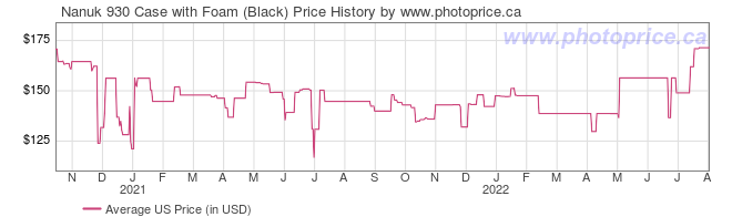 US Price History Graph for Nanuk 930 Case with Foam (Black)